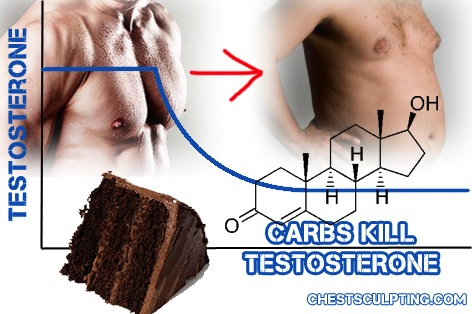 Why Carbs Kill Testosterone