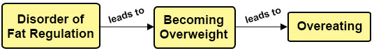 Disorder of Fat Regulation – > Become Overweight – > Overeating
