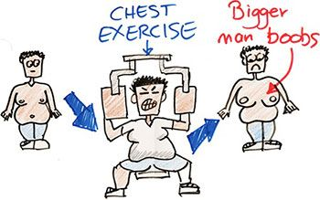 Chest exercises dont work