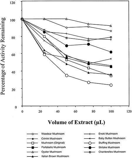 10-mushroom-aromatase-activity-results