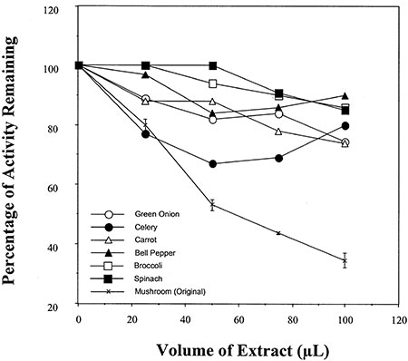 mushroom-aromatase-activity-results
